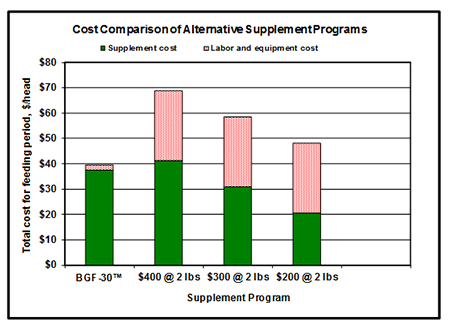 Cost comparison chart_120313.png