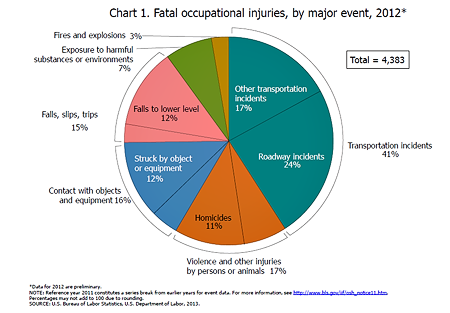 Fatal occ injuries chart_100113.png