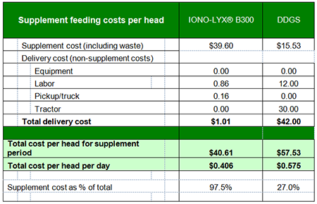 Feeding costs per head table_121614.png
