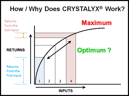 How Crystalyx works graph_102814.png