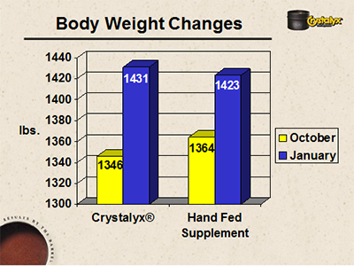 Body weight changes_102213.png