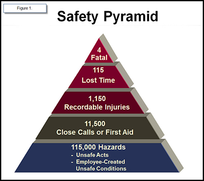 Safety pyramid1_012913.jpg