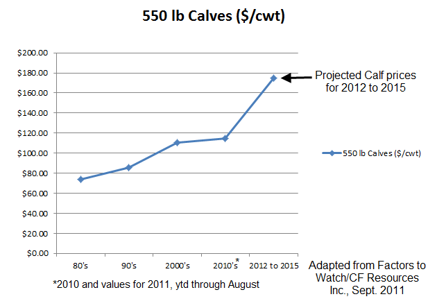 Projected calf prices_120911.png